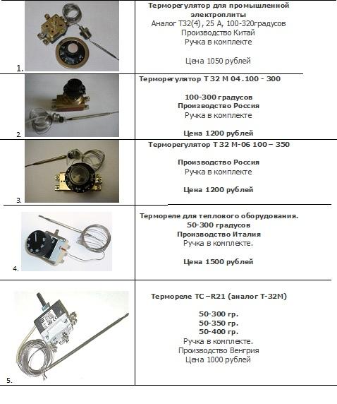 термостаты для промышленного оборудования