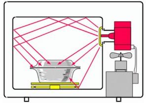 как работает микроволновая печь свч